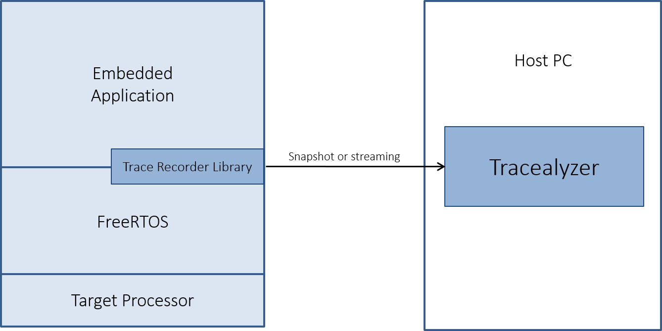 Percepio Tracelyzer Architecture