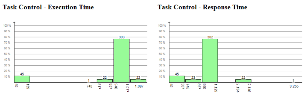 Histogram of task execution times and response times.