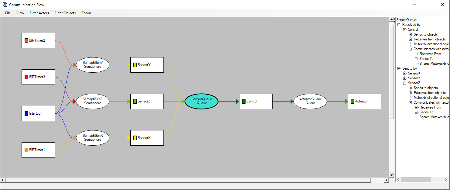 Tracealyzer - Communication flow view