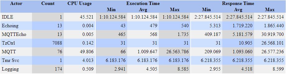 Verifying Task Timing and Scheduling - Percepio AB