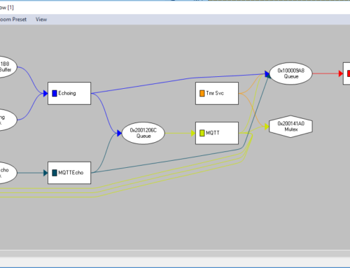 Analyzing communication and data flow in an unknown software stack