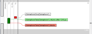 Using a FreeRTOS semaphore to signal another task.