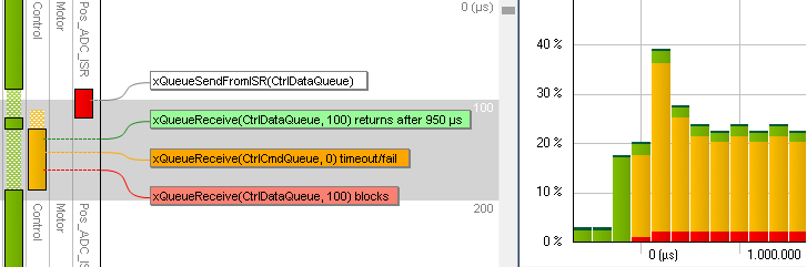 FreeRTOS task scheduling and CPU load shown in Tracealyzer (click to enlarge)